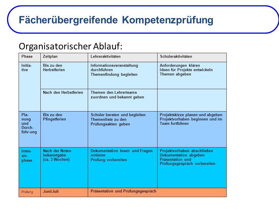 Fächerübergreifende Kompetenzprüfung Organisatorischer Ablauf: Juni/Juli Präsentation und Prüfungsgespräch Prüfung Projektvorhaben abschließen Dokumen