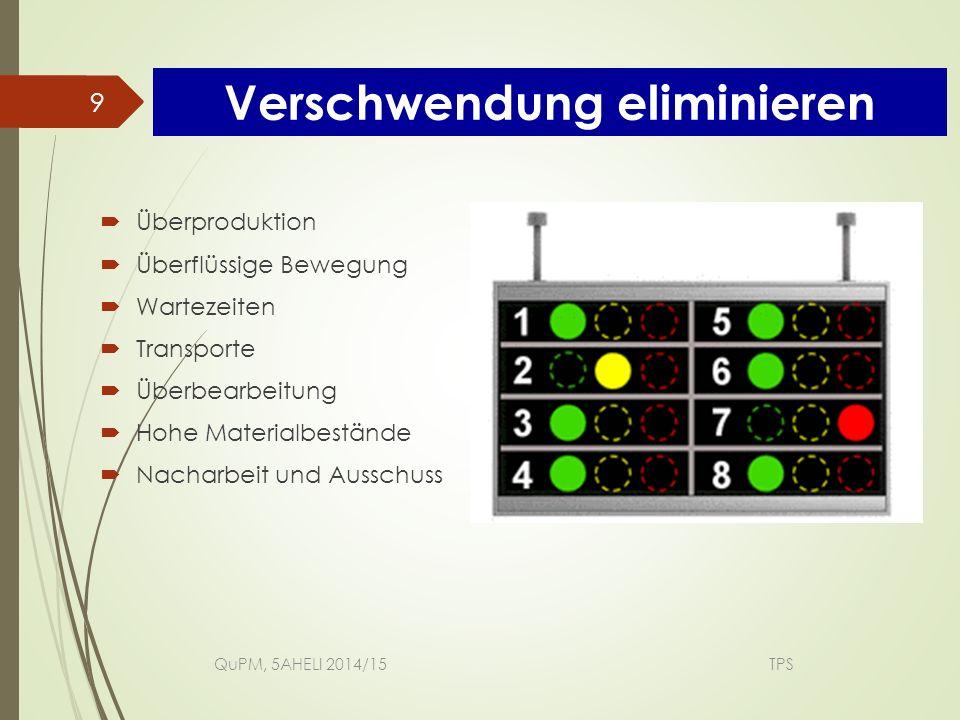  Überproduktion  Überflüssige Bewegung  Wartezeiten  Transporte  Überbearbeitung  Hohe Materialbestände  Nacharbeit und Ausschuss QuPM, 5AHELI