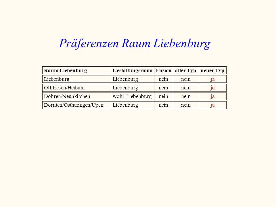 Präferenzen Raum Liebenburg Raum LiebenburgGestaltungsraumFusionalter Typneuer Typ Liebenburg nein ja Othfresen/HeißumLiebenburgnein ja Dörnten/Osthar
