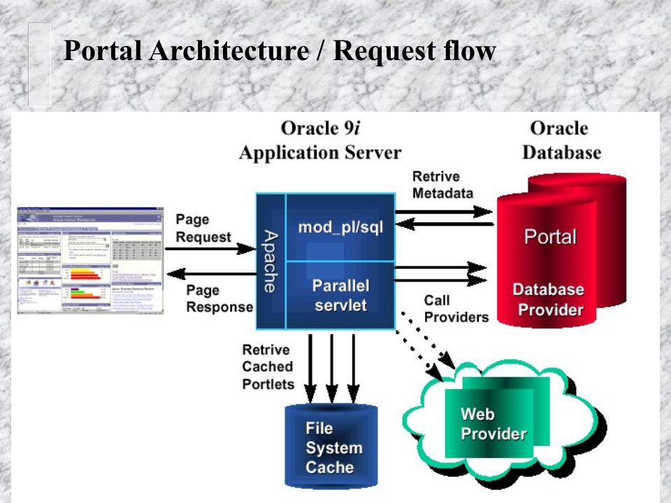 Gregor Graf Portal Architecture / Request flow