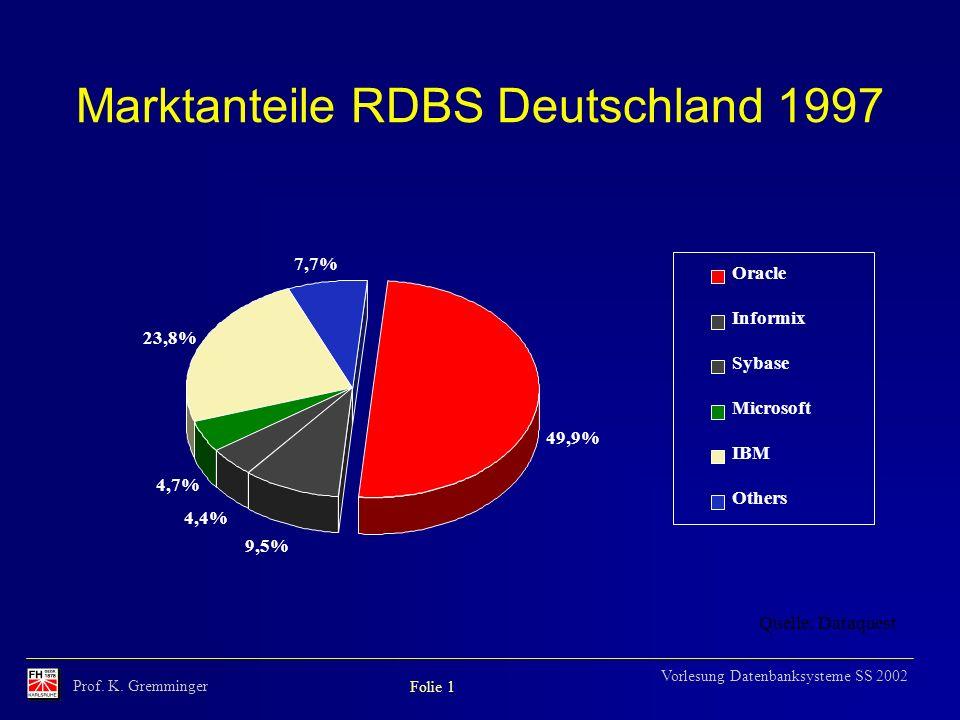 Prof. K. Gremminger Folie 1 Vorlesung Datenbanksysteme SS 2002 Marktanteile RDBS Deutschland 1997 49,9% 9,5% 4,4% 4,7% 23,8% 7,7% Quelle: Dataquest Or