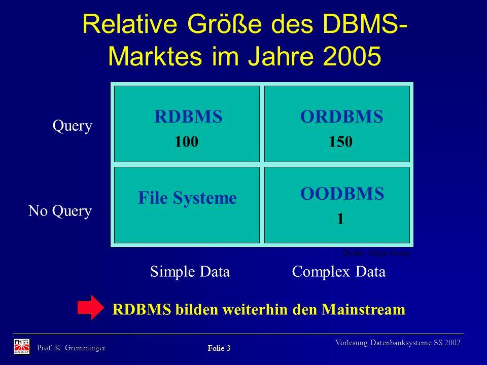 Prof. K. Gremminger Folie 3 Vorlesung Datenbanksysteme SS 2002 RDBMS bilden weiterhin den Mainstream Query No Query Simple DataComplex Data Quelle: Me