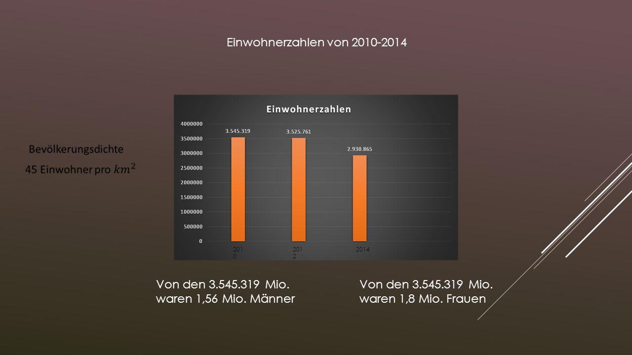 Von den 3.545.319 Mio. waren 1,8 Mio. Frauen Von den 3.545.319 Mio. waren 1,56 Mio. Männer Einwohnerzahlen von 2010-2014 201 0 201 2 2014