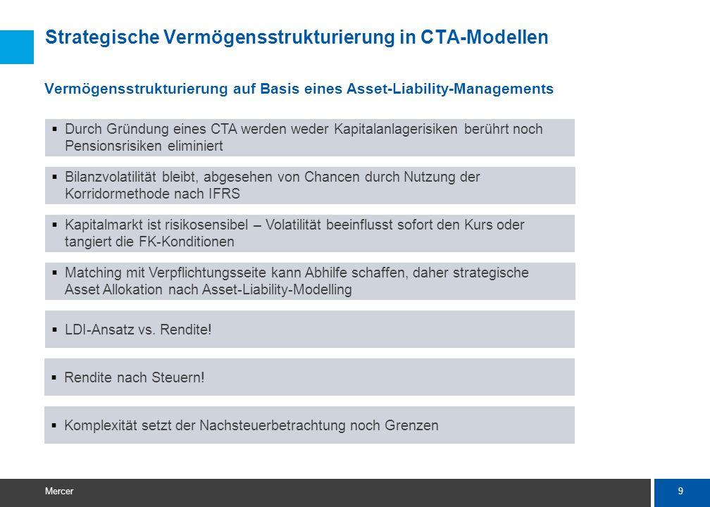 9 Mercer Strategische Vermögensstrukturierung in CTA-Modellen Vermögensstrukturierung auf Basis eines Asset-Liability-Managements  Bilanzvolatilität bleibt, abgesehen von Chancen durch Nutzung der Korridormethode nach IFRS  Kapitalmarkt ist risikosensibel – Volatilität beeinflusst sofort den Kurs oder tangiert die FK-Konditionen  Matching mit Verpflichtungsseite kann Abhilfe schaffen, daher strategische Asset Allokation nach Asset-Liability-Modelling  LDI-Ansatz vs.