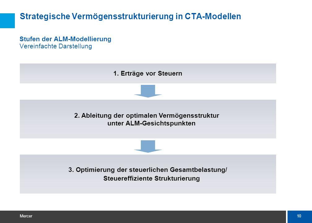 10 Mercer 3. Optimierung der steuerlichen Gesamtbelastung/ Steuereffiziente Strukturierung 2. Ableitung der optimalen Vermögensstruktur unter ALM-Gesi