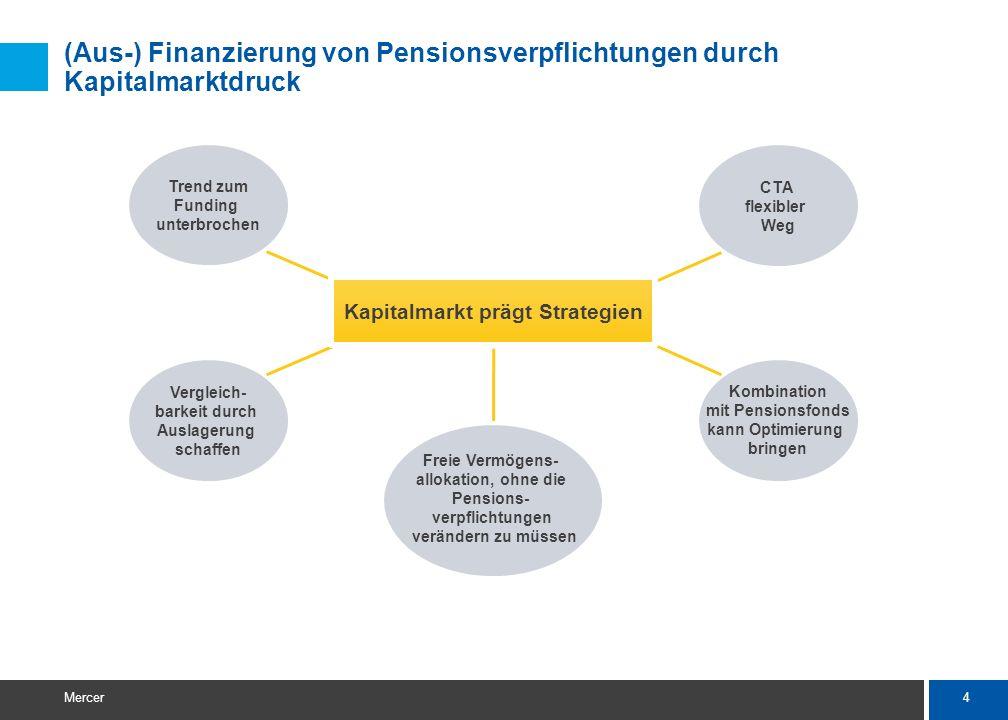 4 Mercer (Aus-) Finanzierung von Pensionsverpflichtungen durch Kapitalmarktdruck Trend zum Funding unterbrochen Vergleich- barkeit durch Auslagerung schaffen CTA flexibler Weg Kombination mit Pensionsfonds kann Optimierung bringen Freie Vermögens- allokation, ohne die Pensions- verpflichtungen verändern zu müssen Kapitalmarkt prägt Strategien
