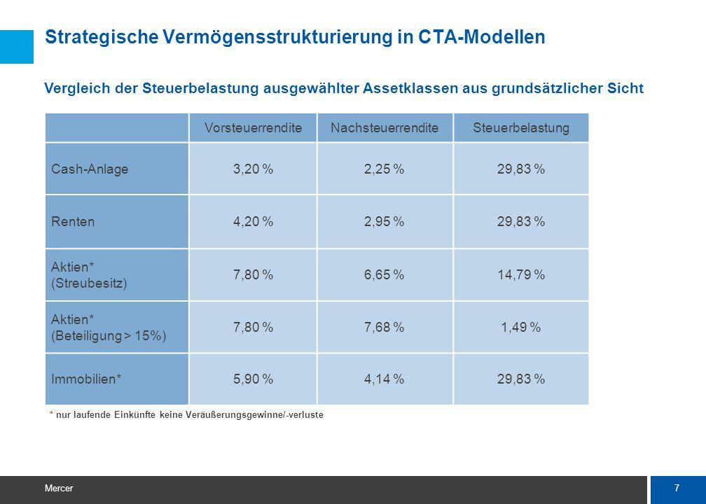7 Mercer Strategische Vermögensstrukturierung in CTA-Modellen VorsteuerrenditeNachsteuerrenditeSteuerbelastung Cash-Anlage3,20 %2,25 %29,83 % Renten4,20 %2,95 %29,83 % Aktien* (Streubesitz) 7,80 %6,65 %14,79 % Aktien* (Beteiligung > 15%) 7,80 %7,68 %1,49 % Immobilien*5,90 %4,14 %29,83 % * nur laufende Einkünfte keine Veräußerungsgewinne/-verluste Vergleich der Steuerbelastung ausgewählter Assetklassen aus grundsätzlicher Sicht