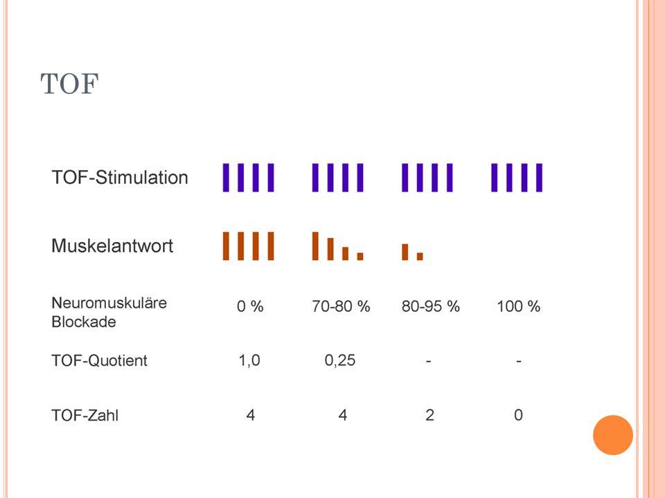 E INE E XTUBATION IST BEI EINEM Q UOTIENT T4/T1 VON 100% ( BZW. 90% ) MÖGLICH