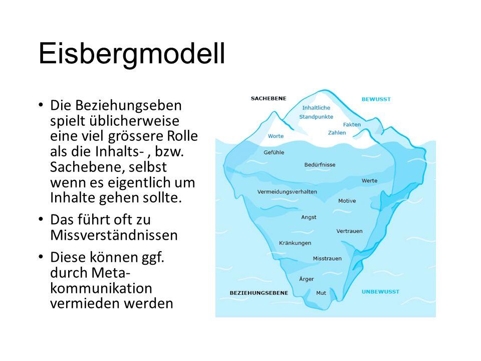 Eisbergmodell Die Beziehungseben spielt üblicherweise eine viel grössere Rolle als die Inhalts-, bzw. Sachebene, selbst wenn es eigentlich um Inhalte