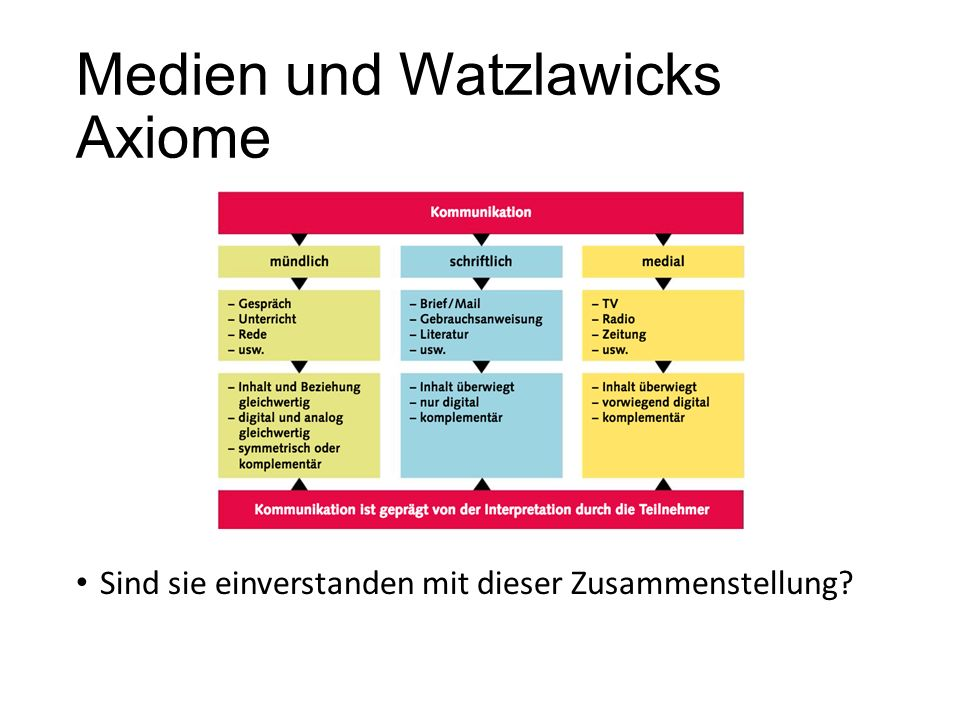 Medien und Watzlawicks Axiome Sind sie einverstanden mit dieser Zusammenstellung?