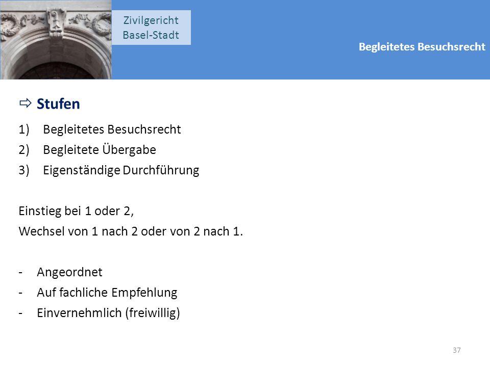 Begleitetes Besuchsrecht Zivilgericht Basel-Stadt  Stufen 1)Begleitetes Besuchsrecht 2)Begleitete Übergabe 3)Eigenständige Durchführung Einstieg bei 1 oder 2, Wechsel von 1 nach 2 oder von 2 nach 1.