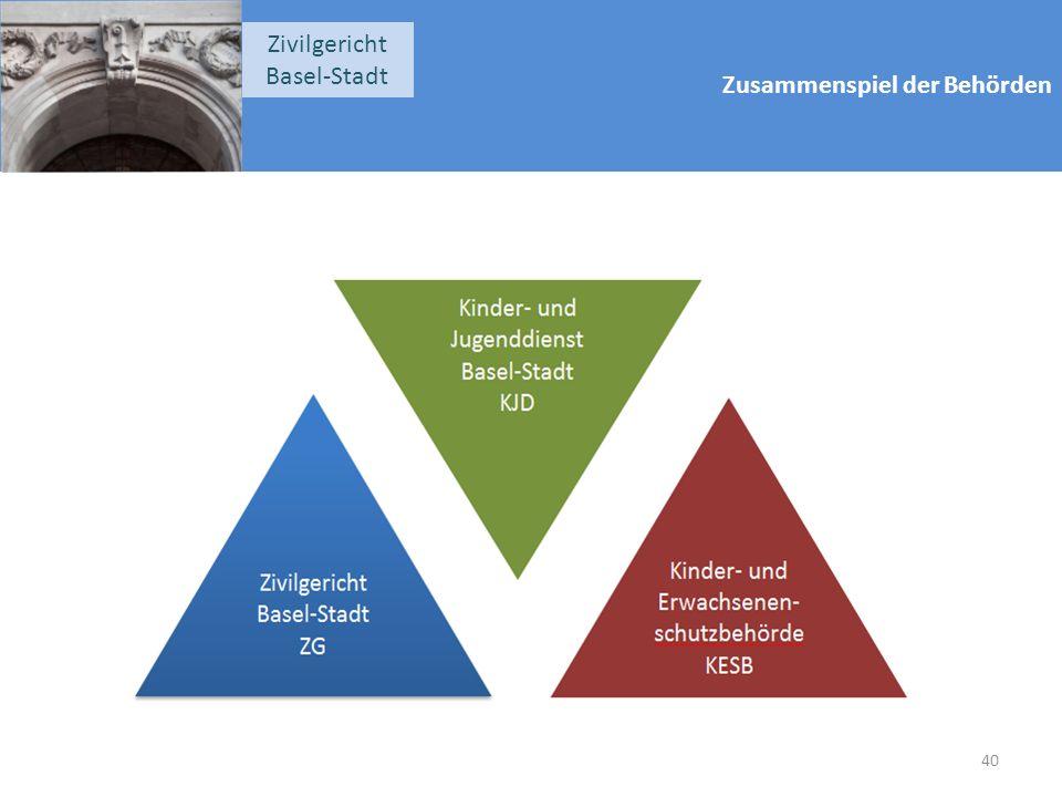 Zusammenspiel der Behörden Zivilgericht Basel-Stadt 40