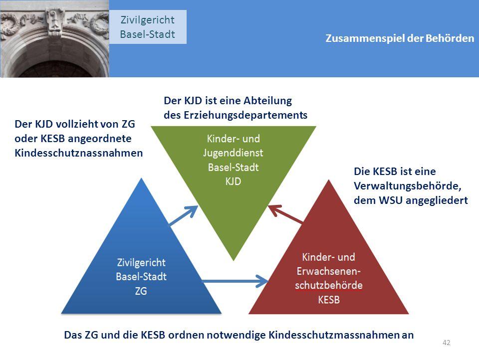 Zusammenspiel der Behörden Zivilgericht Basel-Stadt Der KJD vollzieht von ZG oder KESB angeordnete Kindesschutznassnahmen Das ZG und die KESB ordnen notwendige Kindesschutzmassnahmen an Der KJD ist eine Abteilung des Erziehungsdepartements Die KESB ist eine Verwaltungsbehörde, dem WSU angegliedert 42