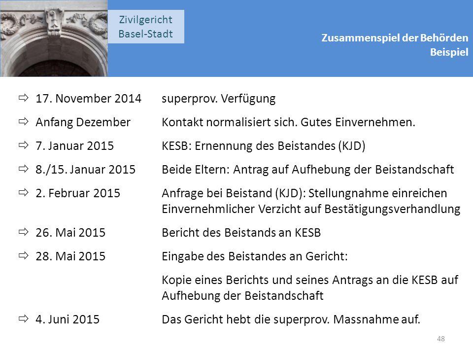 Zusammenspiel der Behörden Beispiel Zivilgericht Basel-Stadt  17. November 2014superprov. Verfügung  Anfang DezemberKontakt normalisiert sich. Gutes