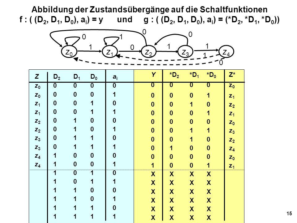 15 Abbildung der Zustandsübergänge auf die Schaltfunktionen f : ( (D 2, D 1, D 0 ), a i ) = y und g : ( (D 2, D 1, D 0 ), a i ) = (*D 2, *D 1, *D 0 )) ZD 2 D 1 D 0 a i z 0 0 000 z 0 0 001 z 1 0 010 z 1 0 011 z 2 0 100 z 2 0 101 z 3 0 110 z 3 0 111 z 4 1 000 z 4 1 001 1 010 1 011 1 100 1 101 1 110 1 111 Y *D 2 *D 1 *D 0 Z* 00 00z 0 0 0 01z 1 0 0 10z 2 0 0 01z 1 0 0 00z 0 0 0 11z 3 0 0 10z 2 0 1 00z 4 0 0 00z 0 10 01z 1 X X XX z4z4 z0z0 z2z2 1 z3z3 z1z1 0 1 1 01 0 0 0 1