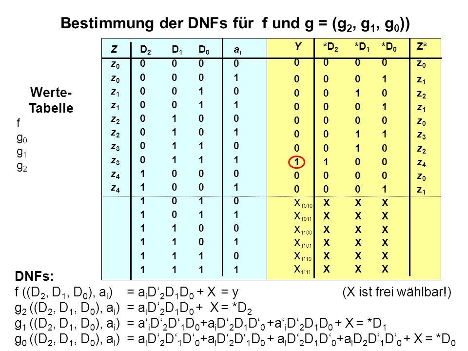 16 Bestimmung der DNFs für f und g = (g 2, g 1, g 0 )) DNFs: f ((D 2, D 1, D 0 ), a i )= a i D' 2 D 1 D 0 + X = y (X ist frei wählbar!) g 2 ((D 2, D 1, D 0 ), a i ) = a i D' 2 D 1 D 0 + X = *D 2 g 1 ((D 2, D 1, D 0 ), a i ) = a' i D' 2 D' 1 D 0 +a i D' 2 D 1 D' 0 +a' i D' 2 D 1 D 0 + X = *D 1 g 0 ((D 2, D 1, D 0 ), a i ) = a i D' 2 D' 1 D' 0 +a i D' 2 D' 1 D 0 + a i D' 2 D 1 D' 0 +a i D 2 D' 1 D' 0 + X = *D 0 Werte- Tabelle f g 0 g 1 g 2 ZD 2 D 1 D 0 a i z 0 0 000 z 0 0 001 z 1 0 010 z 1 0 011 z 2 0 100 z 2 0 101 z 3 0 110 z 3 0 111 z 4 1 000 z 4 1 001 1 010 1 011 1 100 1 101 1 110 1 111 Y *D 2 *D 1 *D 0 Z* 00 00z 0 0 0 01z 1 0 0 10z 2 0 0 01z 1 0 0 00z 0 0 0 11z 3 0 0 10z 2 11 00z 4 0 0 00z 0 00 01z 1 x 1010 X XX x 1011 X XX x 1100 X XX x 1101 X XX x 1110 X XX x 1111 X XX