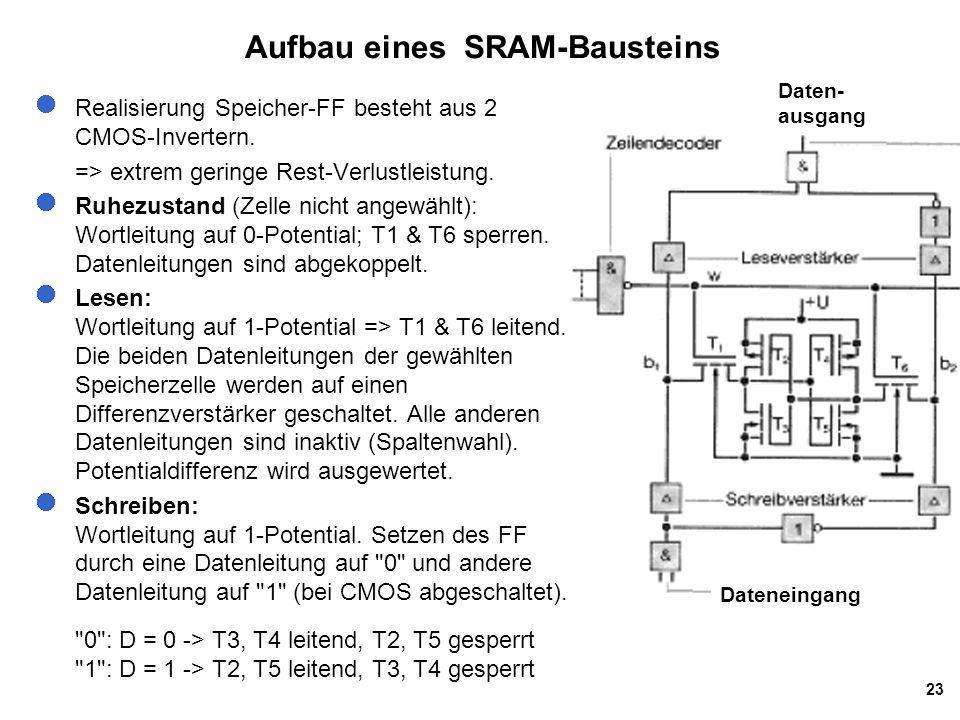 23 Aufbau eines SRAM-Bausteins Realisierung Speicher-FF besteht aus 2 CMOS-Invertern.