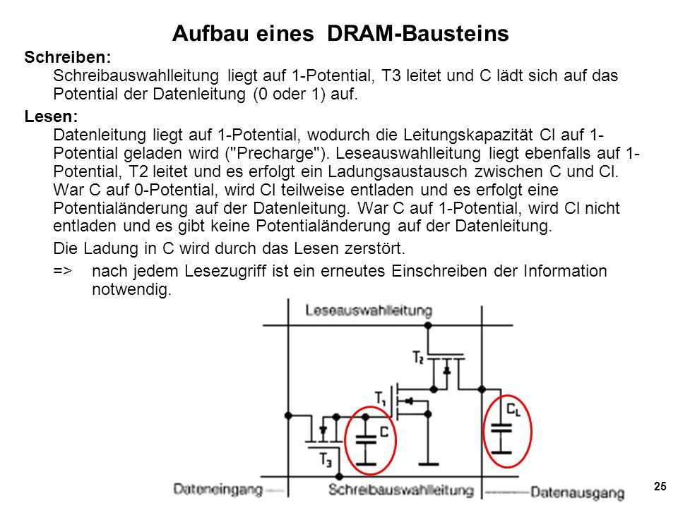 25 Aufbau eines DRAM-Bausteins Schreiben: Schreibauswahlleitung liegt auf 1-Potential, T3 leitet und C lädt sich auf das Potential der Datenleitung (0 oder 1) auf.