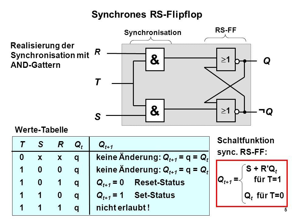 5 Synchrones RS-Flipflop Realisierung der Synchronisation mit AND-Gattern Werte-Tabelle TS RQ t Q t+1 0 xxqkeine Änderung: Q t+1 = q = Q t 1 00qkeine Änderung: Q t+1 = q = Q t 101qQ t+1 = 0Reset-Status 1 10qQ t+1 = 1Set-Status 1 11q nicht erlaubt .