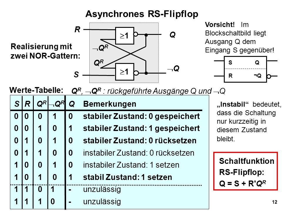 """12 Asynchrones RS-Flipflop Werte-Tabelle: S R Q R  Q R QBemerkungen 00 0 10stabiler Zustand: 0 gespeichert 0 0 1 01stabiler Zustand: 1 gespeichert 0 1 0 10stabiler Zustand: 0 rücksetzen 0 1 1 00instabiler Zustand: 0 rücksetzen 10 0 10instabiler Zustand: 1 setzen 1 0 1 01stabil Zustand: 1 setzen 1 1 01-unzulässig 1 1 10-unzulässig Realisierung mit zwei NOR-Gattern: Q R,  Q R : rückgeführte Ausgänge Q und  Q Schaltfunktion RS-Flipflop: Q = S + R Q R """"Instabil bedeutet, dass die Schaltung nur kurzzeitig in diesem Zustand bleibt."""