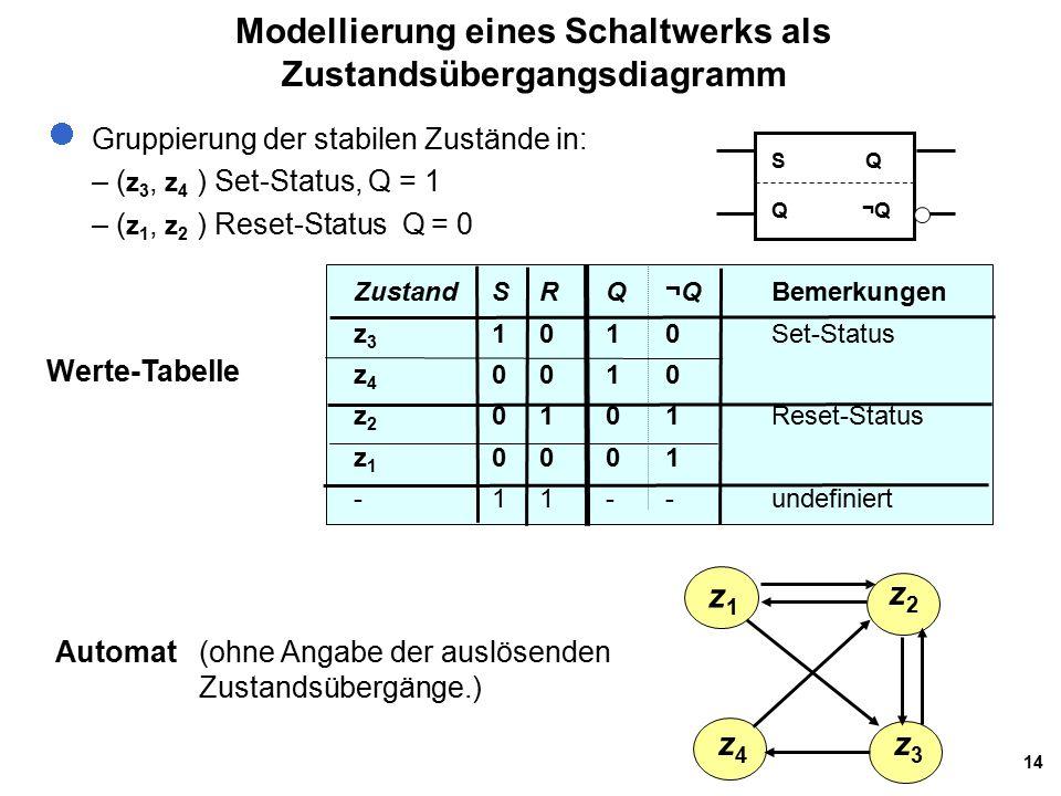 14 Modellierung eines Schaltwerks als Zustandsübergangsdiagramm Gruppierung der stabilen Zustände in: – ( z 3, z 4 ) Set-Status, Q = 1 – ( z 1, z 2 ) Reset-Status Q = 0 Werte-Tabelle z1z1 z2z2 z4z4 z3z3 ZustandS RQ¬QBemerkungen z 3 1 010Set-Status z 4 0 010 z 2 0 101Reset-Status z 1 0 001 -11--undefiniert Automat(ohne Angabe der auslösenden Zustandsübergänge.) S Q Q ¬Q