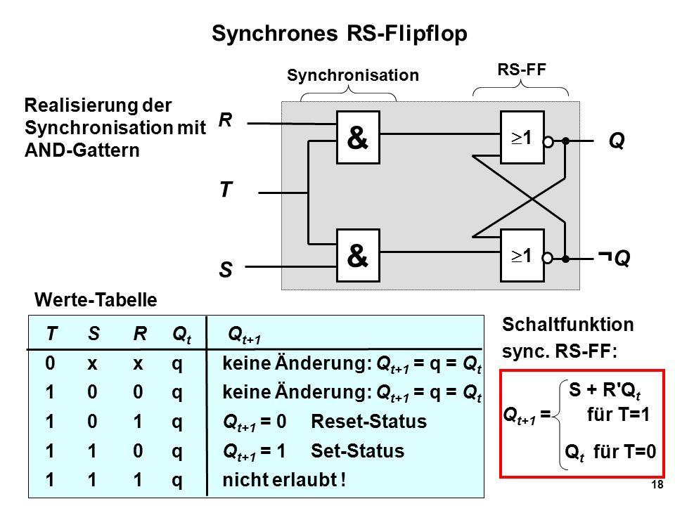18 Synchrones RS-Flipflop Realisierung der Synchronisation mit AND-Gattern Werte-Tabelle TS RQ t Q t+1 0 xxqkeine Änderung: Q t+1 = q = Q t 1 00qkeine Änderung: Q t+1 = q = Q t 101qQ t+1 = 0Reset-Status 1 10qQ t+1 = 1Set-Status 1 11q nicht erlaubt .