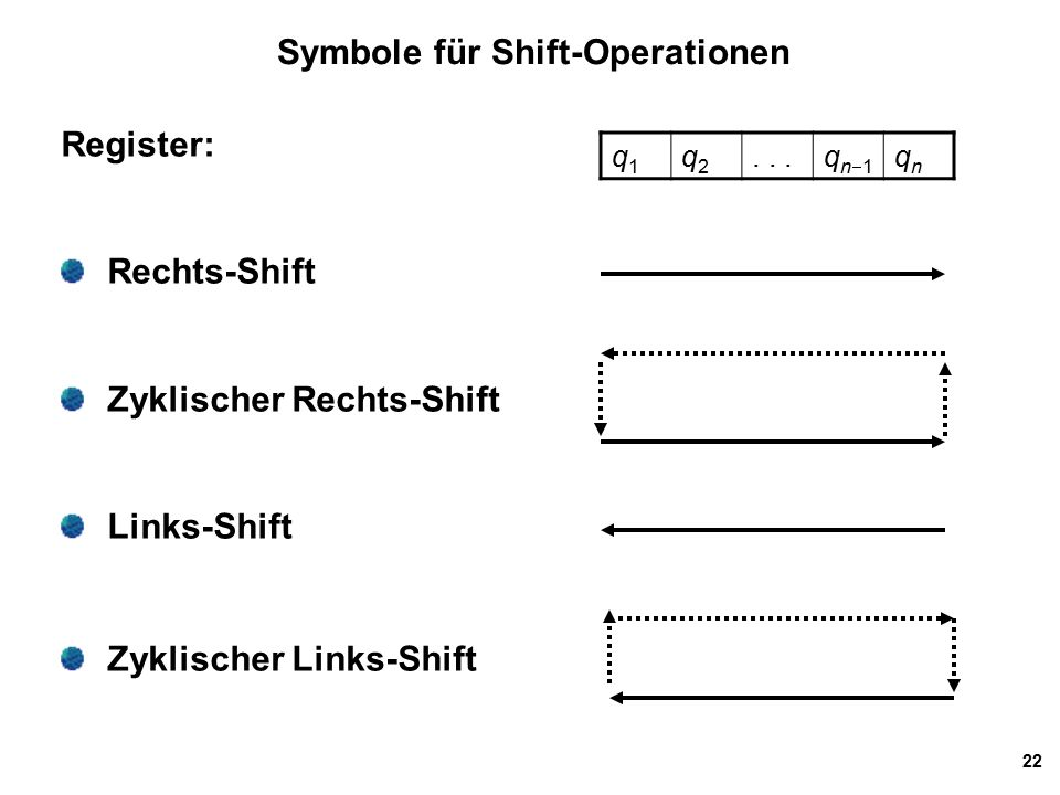 22 Symbole für Shift-Operationen Register: Rechts-Shift Zyklischer Rechts-Shift Links-Shift Zyklischer Links-Shift q1q1 q2q2...qn1qn1 qnqn