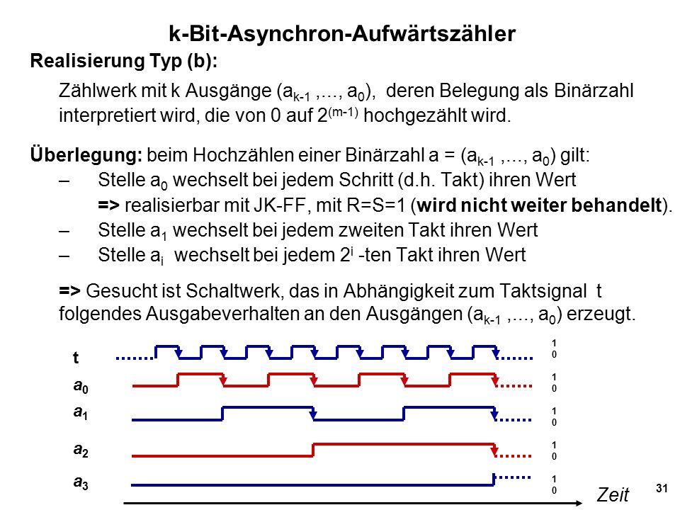 31 k-Bit-Asynchron-Aufwärtszähler Realisierung Typ (b): Zählwerk mit k Ausgänge (a k-1,..., a 0 ), deren Belegung als Binärzahl interpretiert wird, die von 0 auf 2 (m-1) hochgezählt wird.
