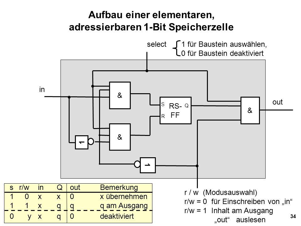 """34 Aufbau einer elementaren, adressierbaren 1-Bit Speicherzelle & & RS- FF & 1 r / w (Modusauswahl) r/w = 0 für Einschreiben von """"in r/w = 1 Inhalt am Ausgang """"out auslesen select 1 für Baustein auswählen, 0 für Baustein deaktiviert in out SRSR Q sr/winQoutBemerkung 10xx0x übernehmen 11xqqq am Ausgang 0 yxq0deaktiviert 1"""