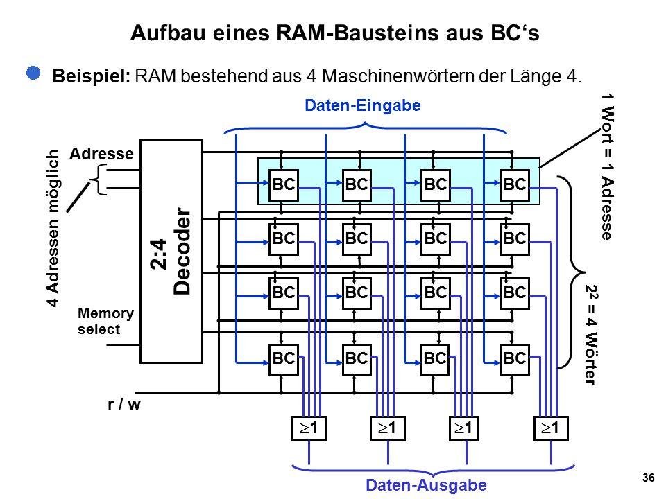 36 Aufbau eines RAM-Bausteins aus BC's Beispiel: RAM bestehend aus 4 Maschinenwörtern der Länge 4.