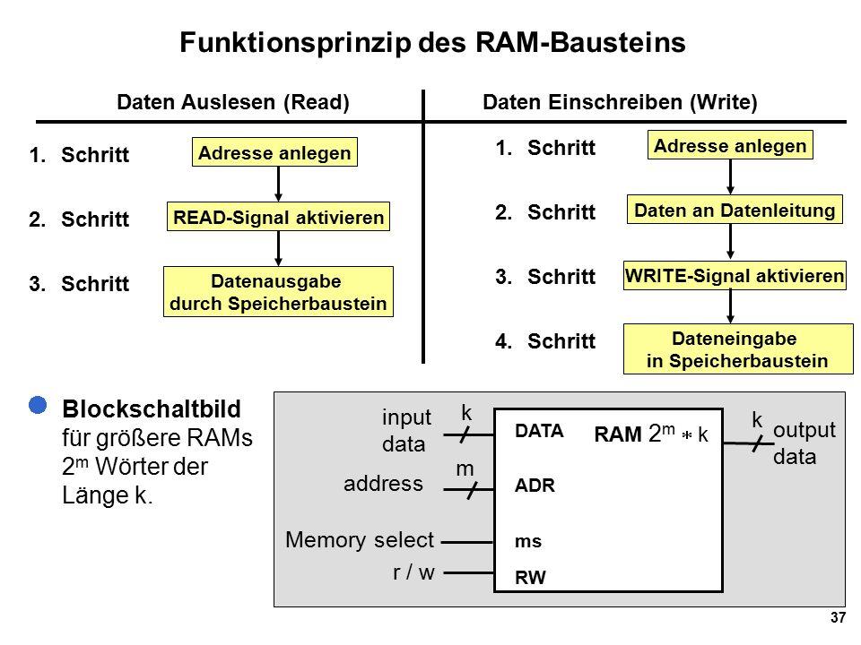 37 Funktionsprinzip des RAM-Bausteins Blockschaltbild für größere RAMs 2 m Wörter der Länge k.