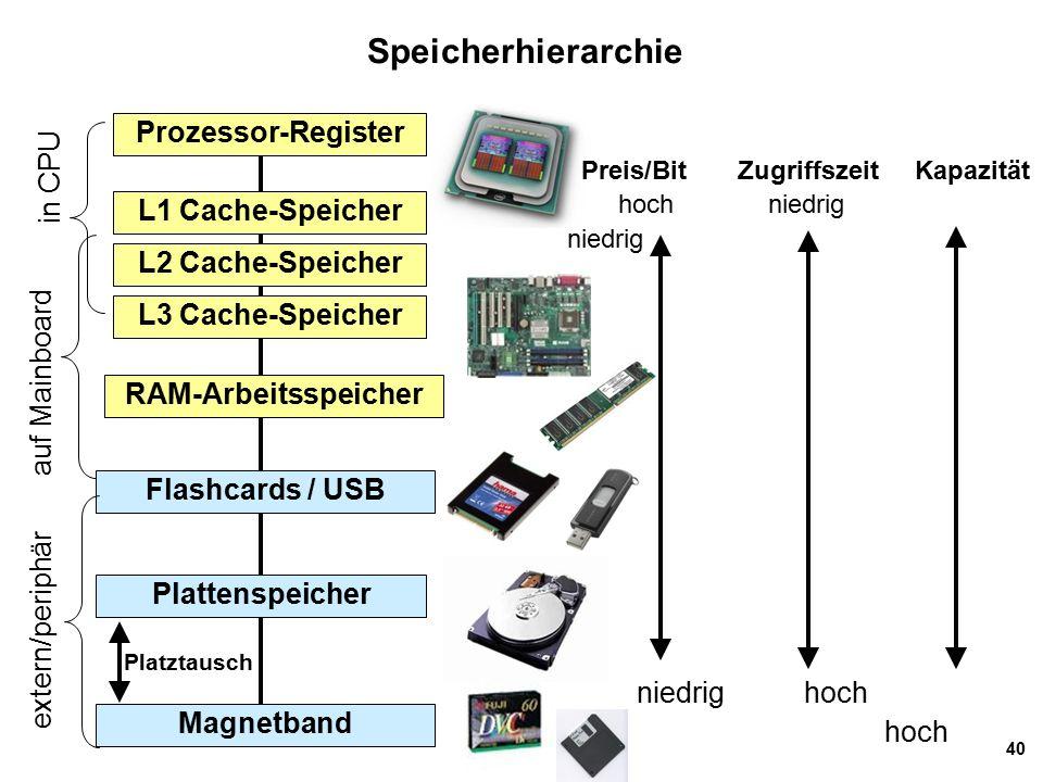 40 Speicherhierarchie Prozessor-Register Preis/Bit Zugriffszeit Kapazität hoch niedrig niedrig L1 Cache-Speicher RAM-Arbeitsspeicher Plattenspeicher Flashcards / USB Magnetband auf Mainboard extern/periphär niedrig hoch hoch L2 Cache-Speicher in CPU L3 Cache-Speicher Platztausch