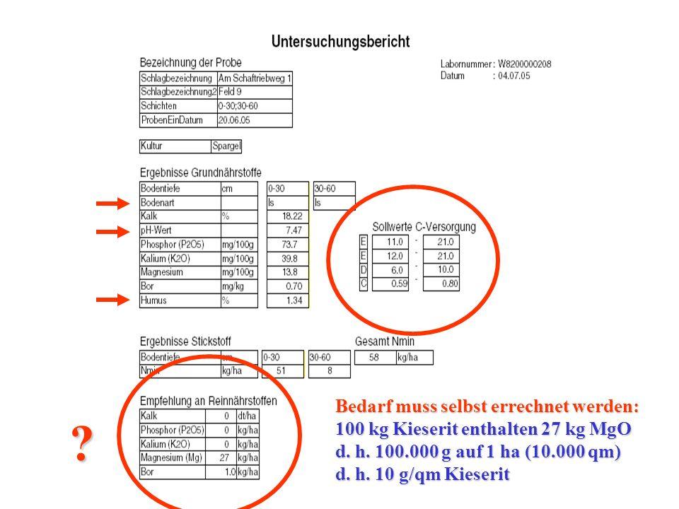 Bedarf muss selbst errechnet werden: 100 kg Kieserit enthalten 27 kg MgO d.