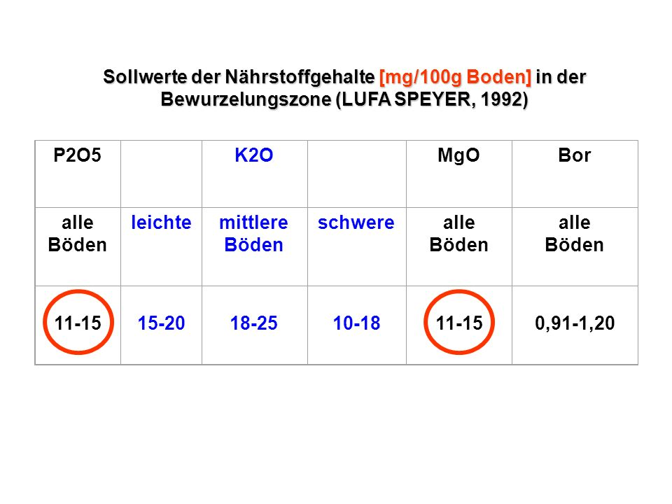 P2O5 K2O MgOBor alle Böden leichtemittlere Böden schwerealle Böden alle Böden 11-15 15-20 18-25 10-18 11-15 0,91-1,20 Sollwerte der Nährstoffgehalte [mg/100g Boden] in der Bewurzelungszone (LUFA SPEYER, 1992)
