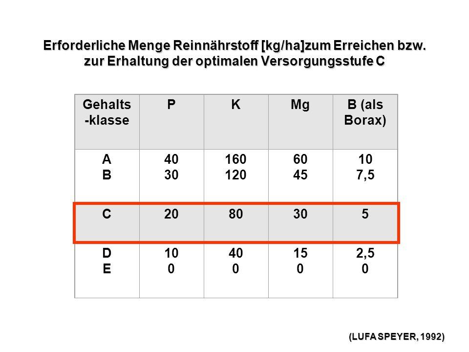 Erforderliche Menge Reinnährstoff [kg/ha]zum Erreichen bzw.