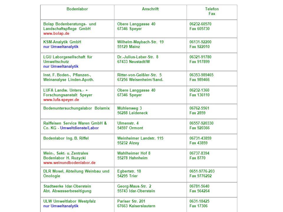 BodenlaborAnschriftTelefon Fax Bolap Bodenberatungs- und Landschaftspflege GmbH www.bolap.de Obere Langgasse 40 67346 Speyer 06232-60570 Fax 605730 KSM-Analytik GmbH nur Umweltanalytik Wilhelm-Maybach-Str.