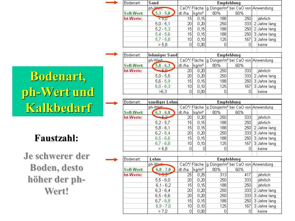 Bodenart, ph-Wert und Kalkbedarf Faustzahl: Je schwerer der Boden, desto höher der ph- Wert!
