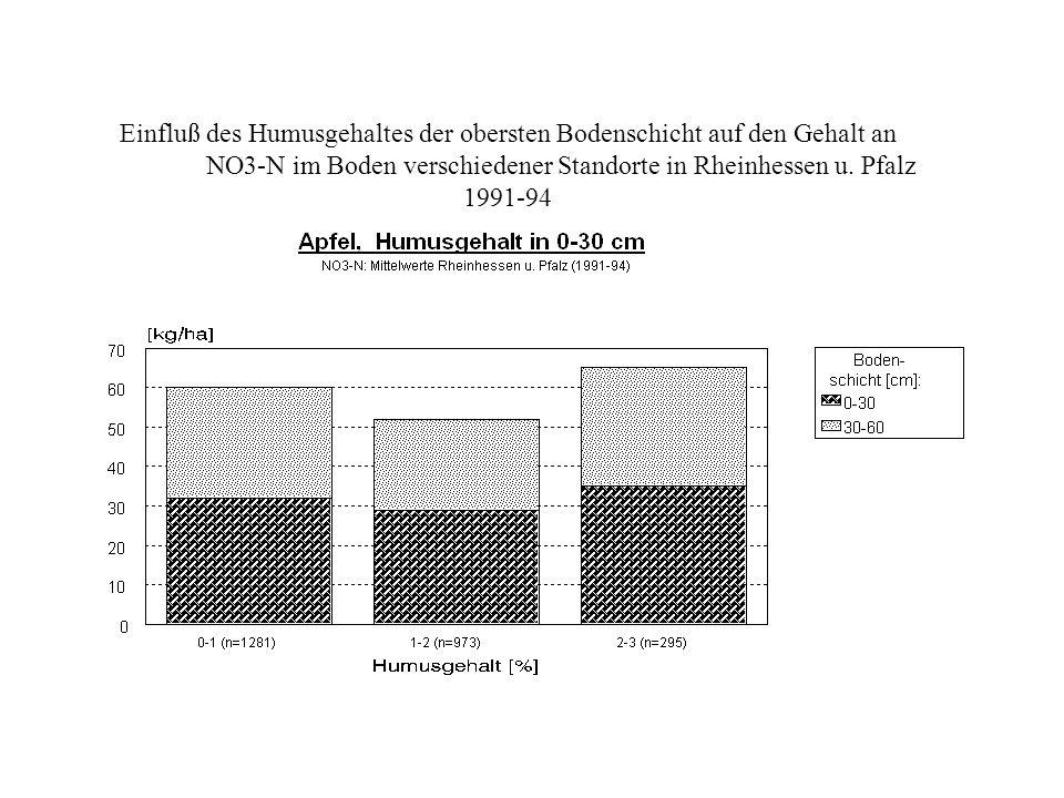 Einfluß des Humusgehaltes der obersten Bodenschicht auf den Gehalt an NO3-N im Boden verschiedener Standorte in Rheinhessen u.