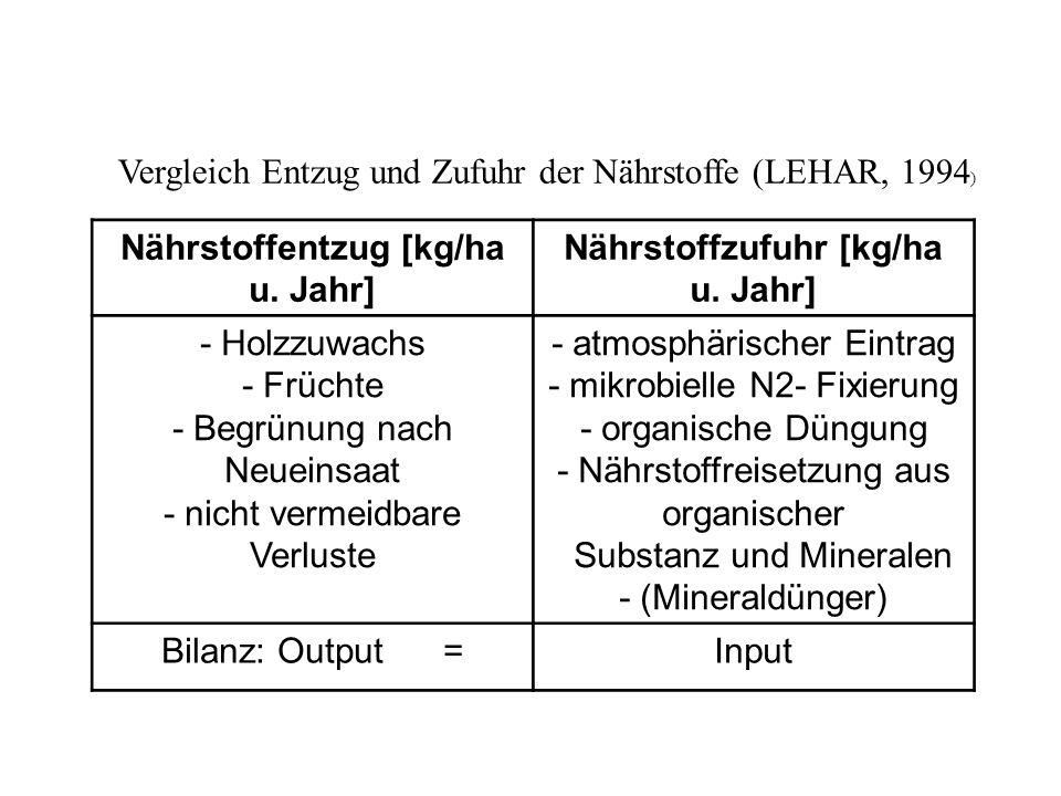 Vergleich Entzug und Zufuhr der Nährstoffe (LEHAR, 1994 ) Nährstoffentzug [kg/ha u.