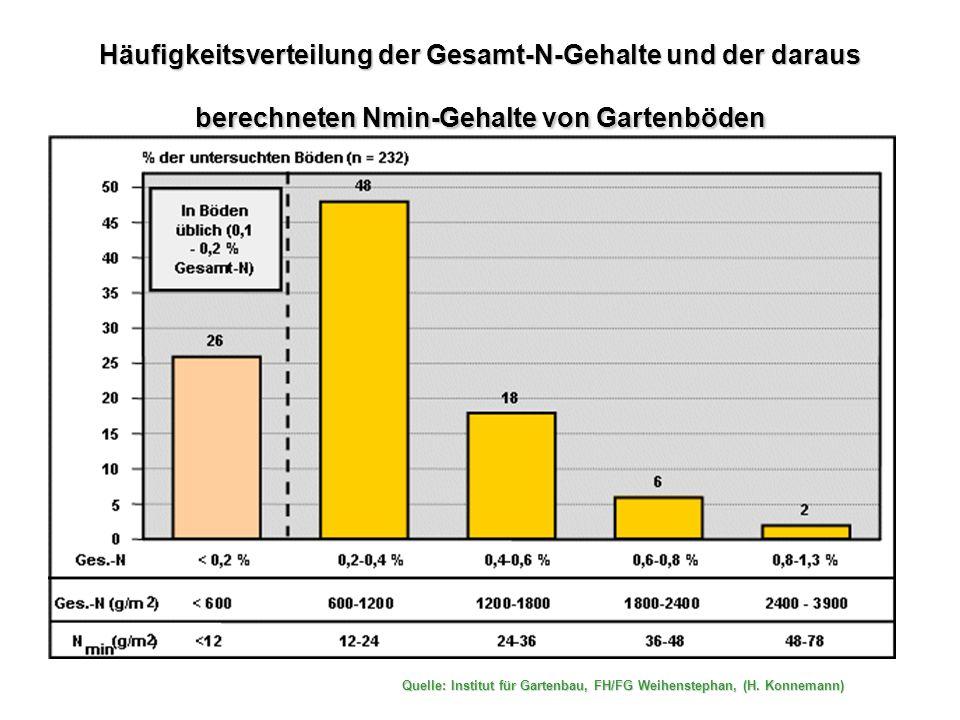 Häufigkeitsverteilung der Gesamt-N-Gehalte und der daraus berechneten Nmin-Gehalte von Gartenböden Quelle: Institut für Gartenbau, FH/FG Weihenstephan, (H.