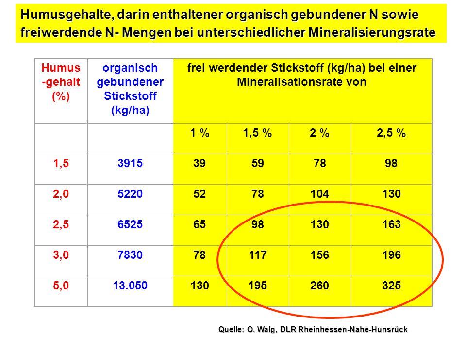 NährstoffeKompost (3l/qm)Nitrophoska spezial (100g/qm) Hornoska(100g/qm)Hornoska(100g/qm) MinimumMittelMaximum Stickstoff61645128 Phosphor21126124 Kali21236171010 Magnesium3223922 Calcium8116406-- NährstoffeKompost (3l/qm)Nitrophoska spezial (100g/qm) Hornoska(100g/qm)Hornoska(100g/qm) MinimumMittelMaximum Stickstoff61645128 Phosphor21126124 Kali21236171010 Magnesium3223922 Calcium8116406-- NährstoffeKompost (3l/qm)Nitrophoska spezial (100g/qm) Hornoska(100g/qm)Hornoska(100g/qm) MinimumMittelMaximum Stickstoff61645128 Phosphor21126124 Kali21236171010 Magnesium3223922 Calcium8116406-- NährstoffeKompost (3l/qm)Nitrophoska spezial (100g/qm) Hornoska(100g/qm)Hornoska(100g/qm) MinimumMittelMaximum Stickstoff61645128 Phosphor21126124 Kali21236171010 Magnesium3223922 Calcium8116406-- Humus -gehalt (%) organisch gebundener Stickstoff (kg/ha) frei werdender Stickstoff (kg/ha) bei einer Mineralisationsrate von 1 %1,5 %2 %2,5 % 1,5391539597898 2,052205278104130 2,565256598130163 3,0783078117156196 5,013.050130195260325 Humusgehalte, darin enthaltener organisch gebundener N sowie freiwerdende N- Mengen bei unterschiedlicher Mineralisierungsrate Quelle: O.