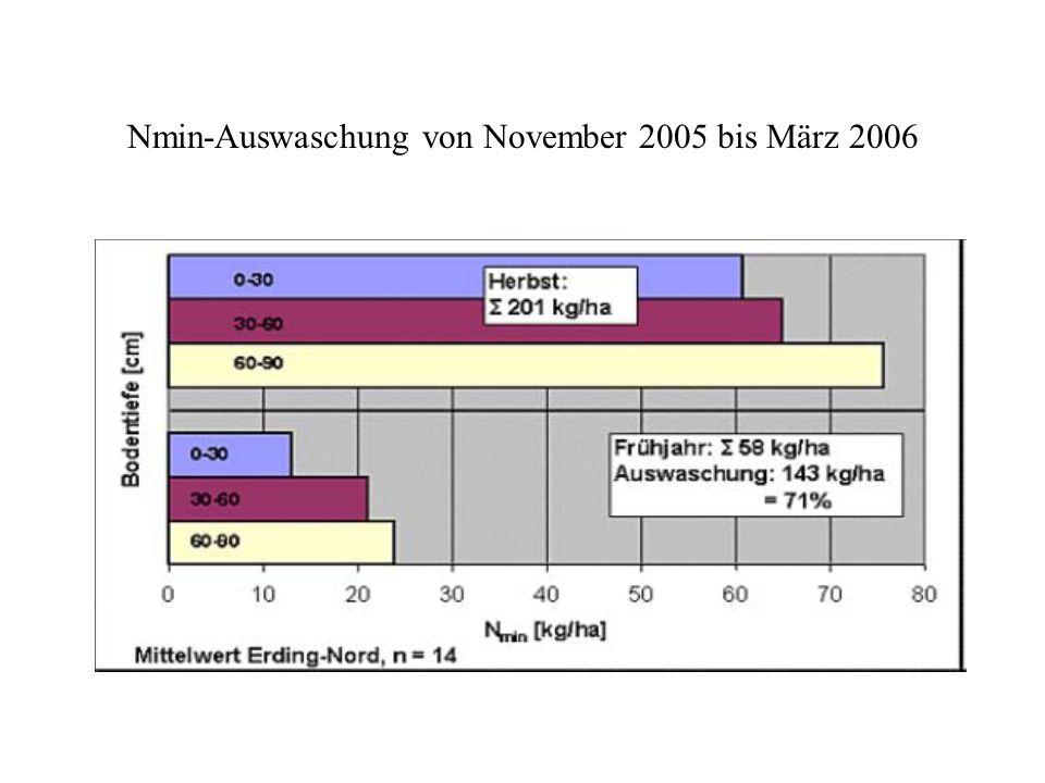 Nmin-Auswaschung von November 2005 bis März 2006