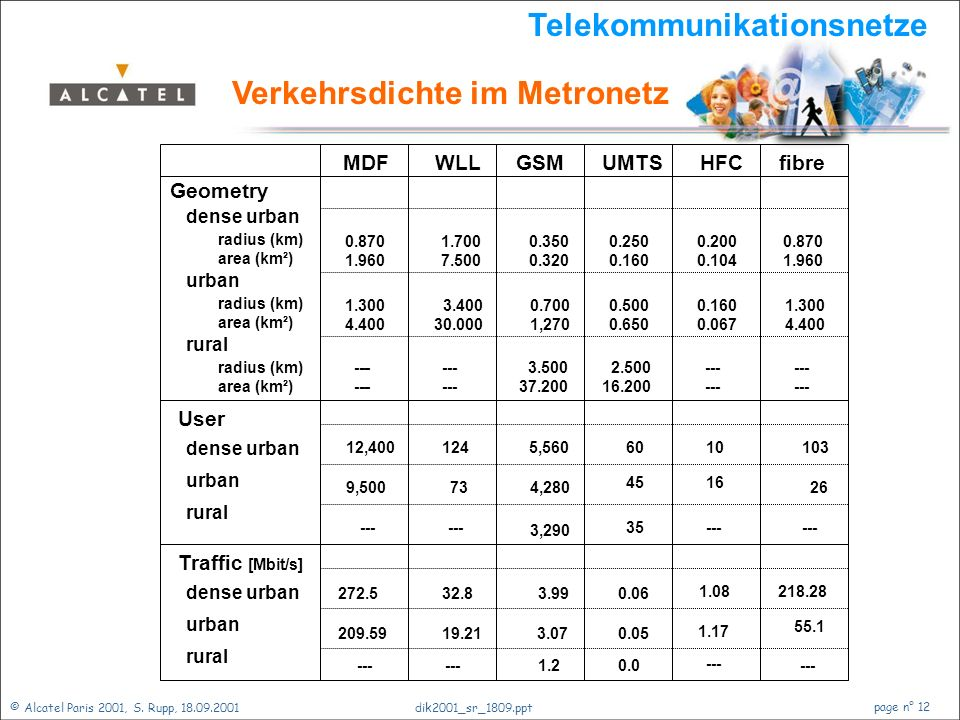© Alcatel Paris 2001, S. Rupp, 18.09.2001 page n° 11 dik2001_sr_1809.ppt dense urban urban rural Telekommunikationsnetze Verkehrsdichte im Metronetz