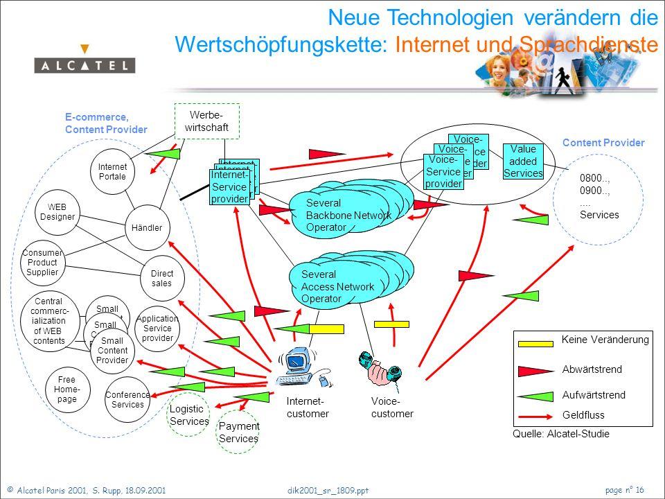 © Alcatel Paris 2001, S. Rupp, 18.09.2001 page n° 15 dik2001_sr_1809.ppt Zukunft der Netze Einführung Ein Blick zurück Telekommunikationsnetze Verände