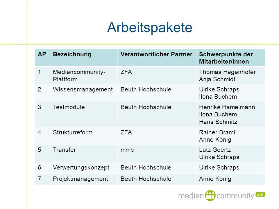 Arbeitspakete APBezeichnungVerantwortlicher PartnerSchwerpunkte der Mitarbeiter/innen 1Mediencommunity- Plattform ZFAThomas Hagenhofer Anja Schmidt 2W