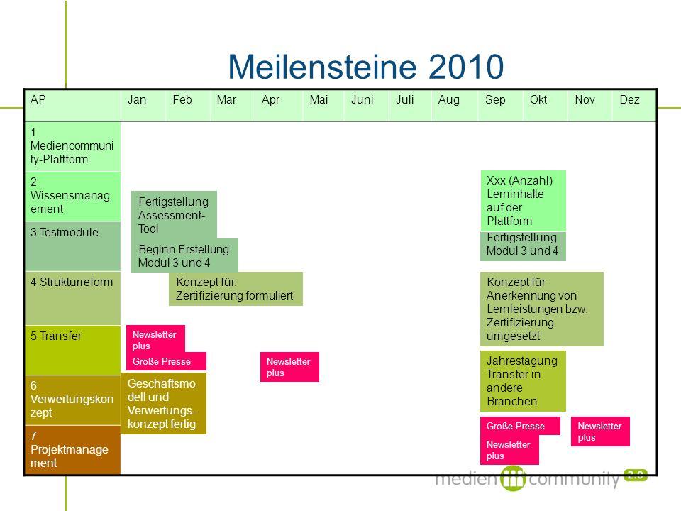 Meilensteine 2010 APJanFebMarAprMaiJuniJuliAugSepOktNovDez 1 Mediencommuni ty-Plattform 2 Wissensmanag ement 3 Testmodule 4 Strukturreform 5 Transfer