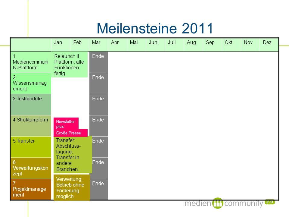 Meilensteine 2011 JanFebMarAprMaiJuniJuliAugSepOktNovDez 1 Mediencommuni ty-Plattform Ende 2 Wissensmanag ement Ende 3 TestmoduleEnde 4 Strukturreform