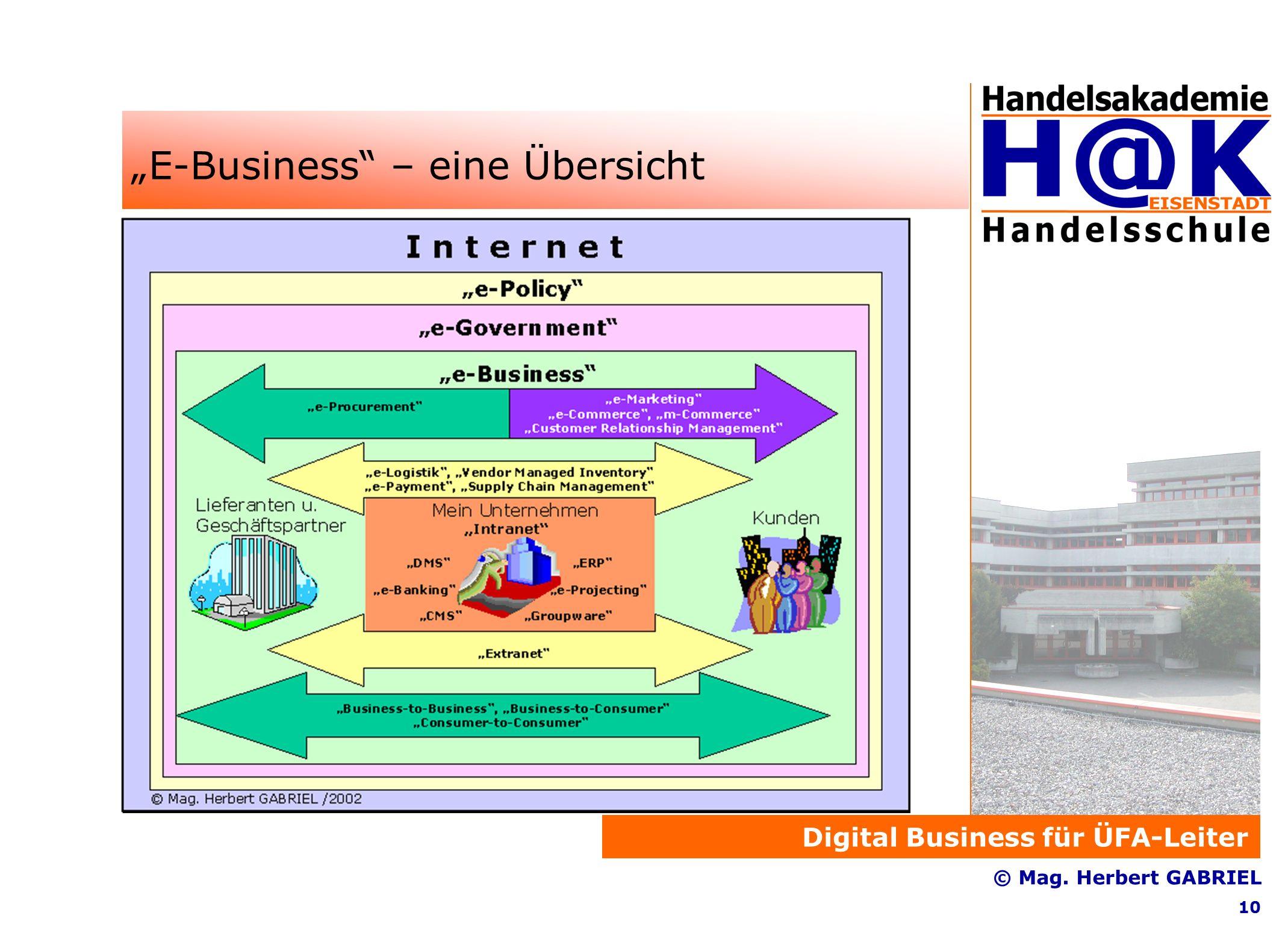 """Digital Business für ÜFA-Leiter © Mag. Herbert GABRIEL 10 """"E-Business – eine Übersicht"""