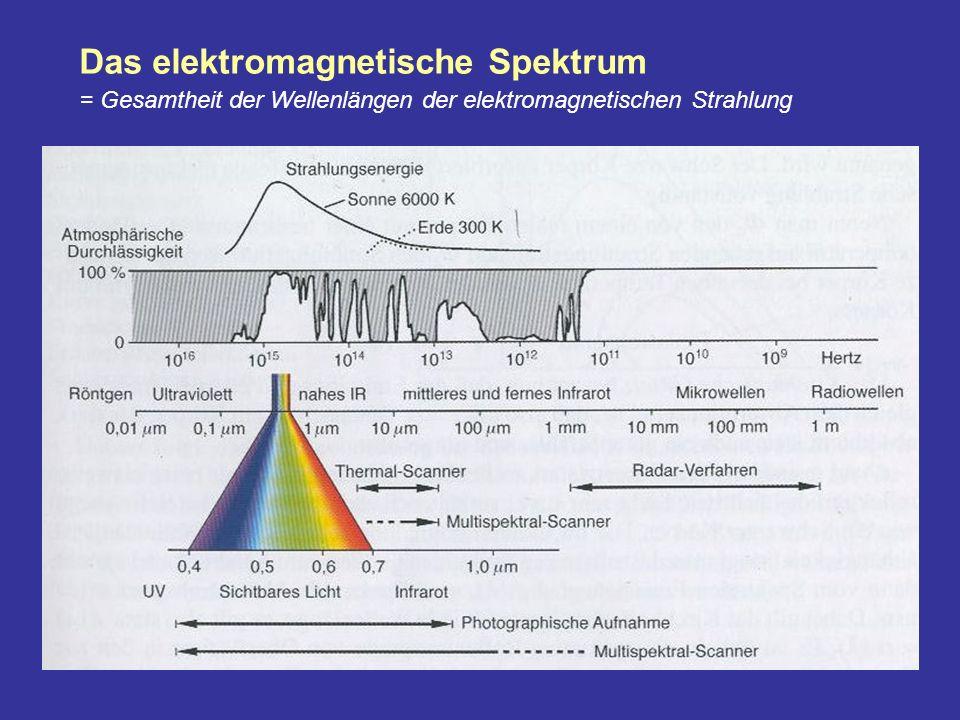 Das elektromagnetische Spektrum = Gesamtheit der Wellenlängen der elektromagnetischen Strahlung