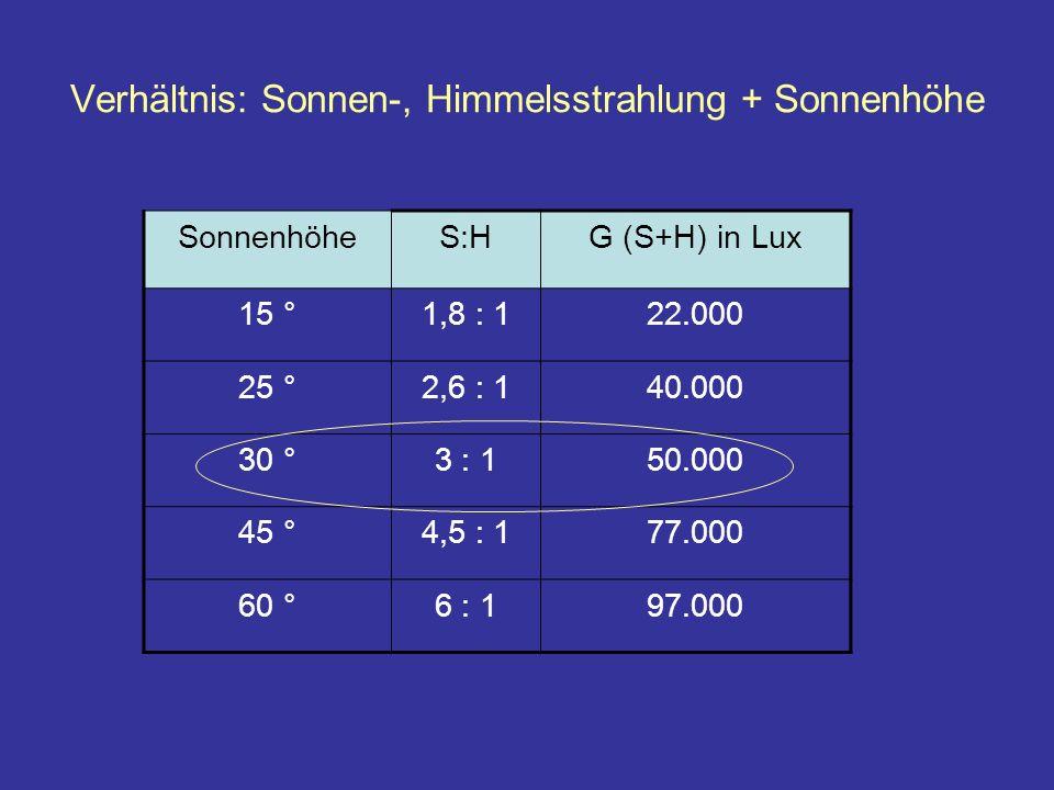 Verhältnis: Sonnen-, Himmelsstrahlung + Sonnenhöhe SonnenhöheS:HG (S+H) in Lux 15 °1,8 : 122.000 25 °2,6 : 140.000 30 °3 : 150.000 45 °4,5 : 177.000 60 °6 : 197.000